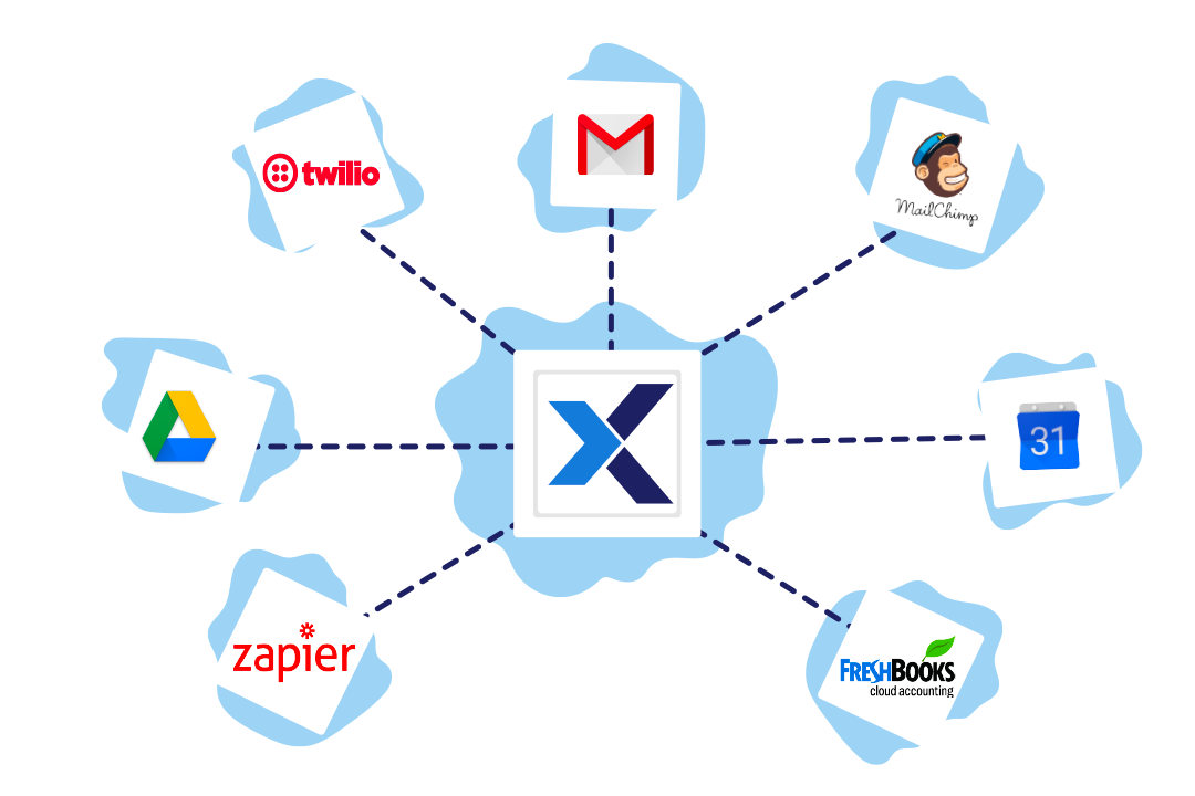 platformax integrattions illustration, including gmail, twilio and mailchimp